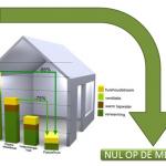 Wat voor energiezuinig huis wilt u?