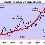 Geen overtuigend bewijs CO2 als oorzaak van de klimaatverandering