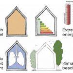 Waarom een passief gebouwde woning?